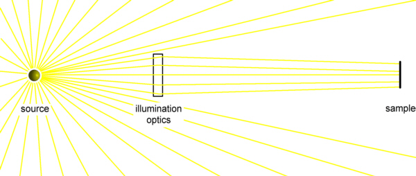 Illumination optics sketch